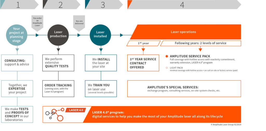 Blueprint of our service offer